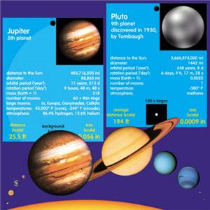 Solar System Scale Model 1:100 billion (US edition)